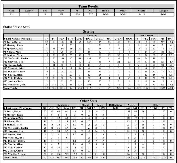 2015 Season Stats2